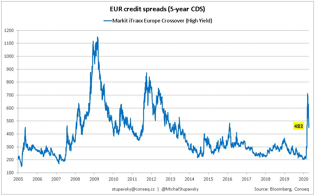 CHART OF THE WEEK - Corporate bond credit spreads remain elevated