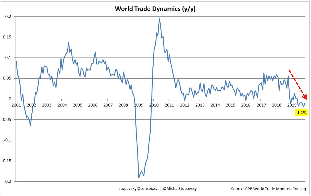 CHART OF THE WEEK - World trade dynamics is declining strongly